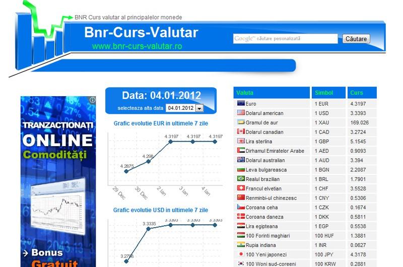 BNR Curs Valutar